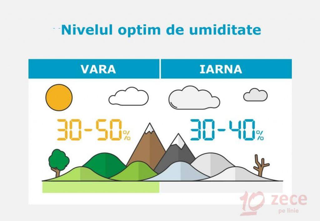 nivelul de umiditate ideal