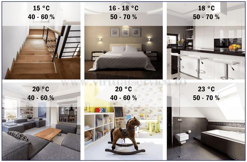 temperatura si umiditatea optima