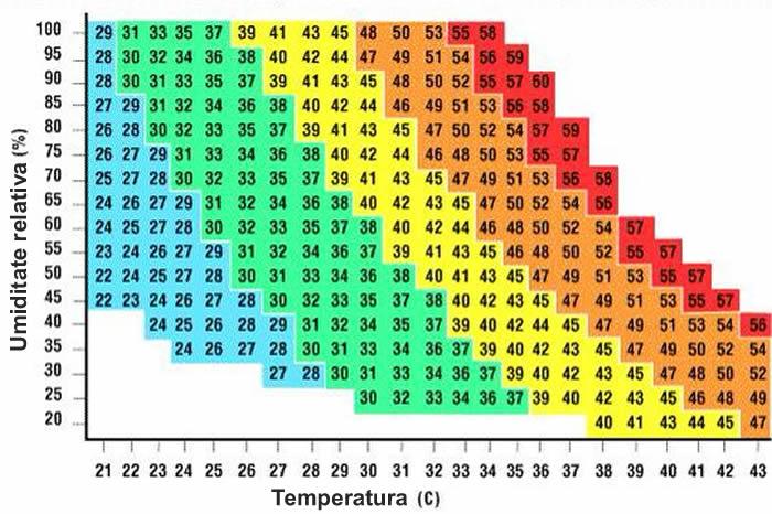 temperatura resimtita in functie de umiditate